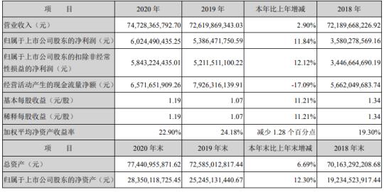 中信特钢2020年净利60.24亿增长11.84% 董事长钱刚薪酬993万