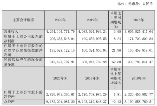 贵州燃气2020年净利2.06亿增长8.24% 省内市场占有率