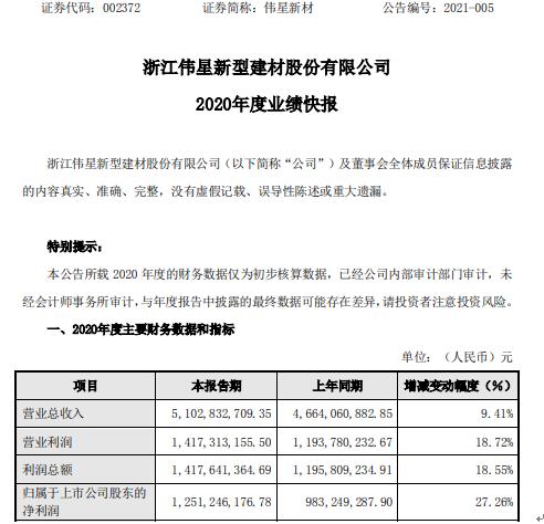 伟星新材2020年度净利12.51亿增长27.26% 投资收益增加