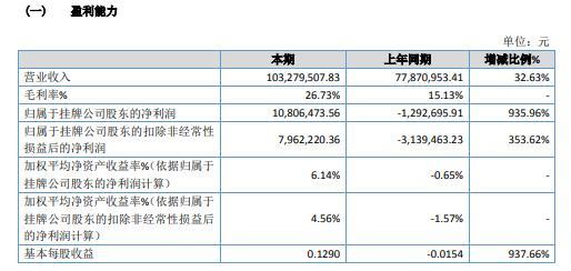 山东京普2020年净利1080.65万 积极开发新客户