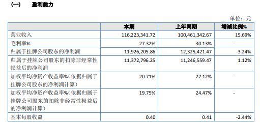 万淇股份2020年净利1192.62万 同比减少3.24%