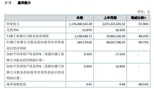 中青博联2020年净利减少98.25% 利润总额大幅降低