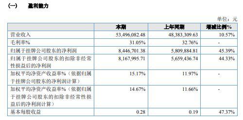嘉斐科技2020年净利844.67万增长45.39% 政府补助及银行理财增长