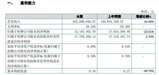 华瑞农业2020年净利1318.34万减少22.61% 支付违约金导致利润下降
