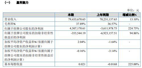 陕西水电2020年净利450.72万同比扭亏为盈 发电量增加