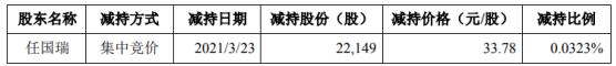 万隆光电的股东任国瑞减持了22 100股 套现748 200股
