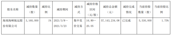 海汽集团股东海峡股份减持316万股 套现5714.32万