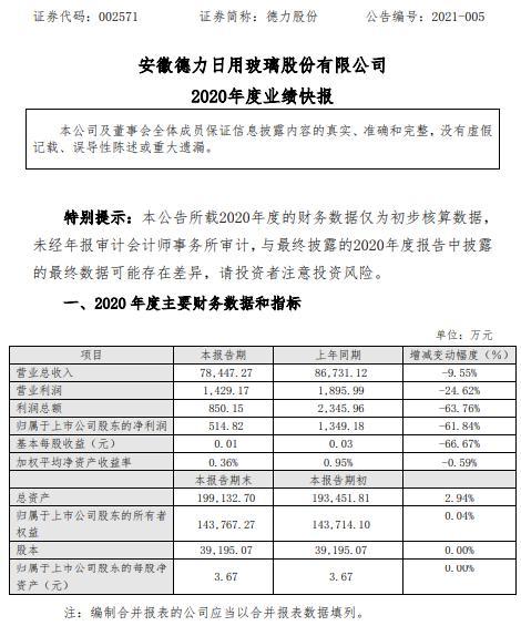 德力股份2020年度净利515万减少62% 大部分窑炉进行停产保窑