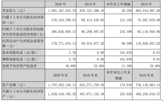 金春股份2020年净利润2.76亿元 同比增长212%