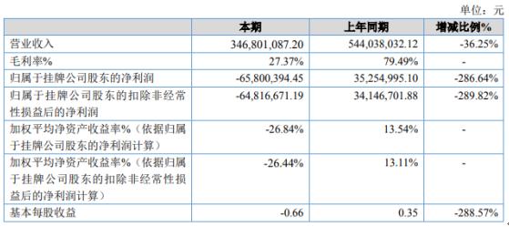 山水酒店2020年亏损6580.04万同比由盈转亏 会员和商务活动减少
