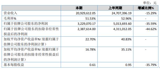 五角阻尼2020年净利322.91万下滑35.59% 上半年订单量大幅减少
