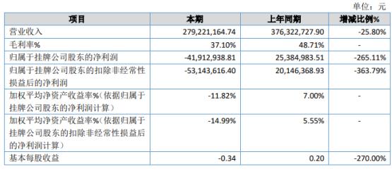 传神语联2020年亏损4191.29万同比由盈转亏 收入规模下降