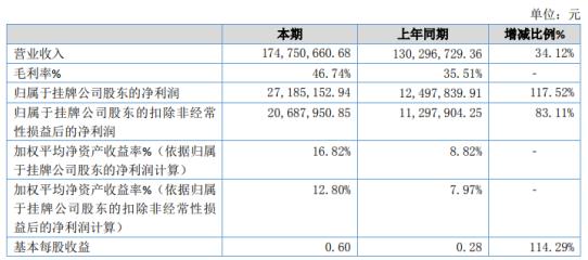 华冠科技2020年净利增长117.52% 新增口罩生产设备收入