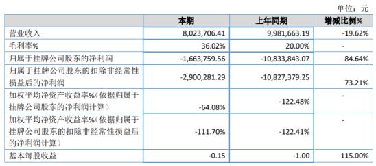 青游股份2020年亏损166.38万 全年支出总额减少