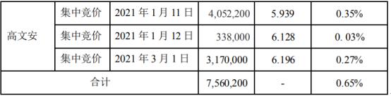 史丹利控股股东高文安减持756.02万股 套现约4490万