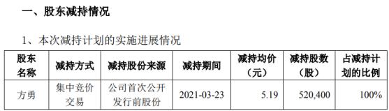 荣联科技高管方勇减持52.04万股 套现270.09万