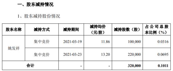 哈三联股东姚发祥减持32万股 套现约422.4万