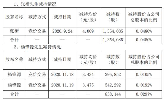铁汉生态2名股东合计减持219.22万股 套现合计约834.11万