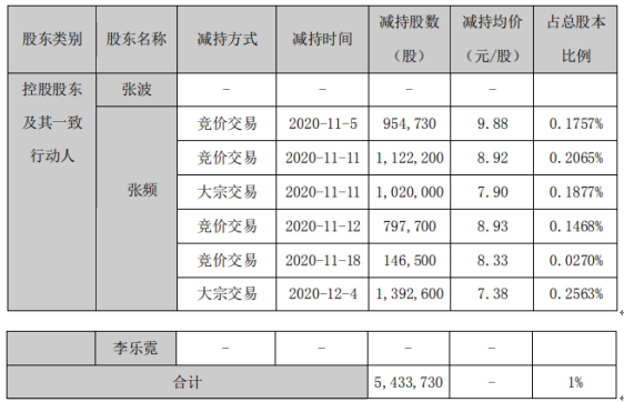 安居宝股东张频减持543.37万股 套现合计约4010.09万