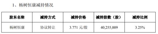 长江健康股东杨树恒康减持4025.5万股 套现1.52亿