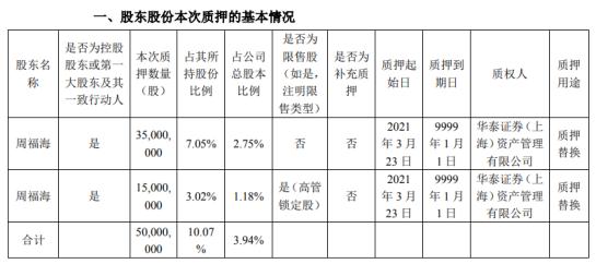 亚太科技控股股东周福海质押5000万股 用于质押替换