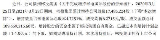 郴电国际股东郴投集团增持1748.52万股 耗资1.1亿