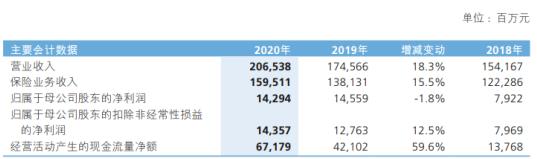 新华保险2020年净利下滑1.8% 总裁李全薪酬104.41万