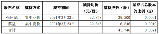 赛微电子两股东减持45700股 套现1045200股