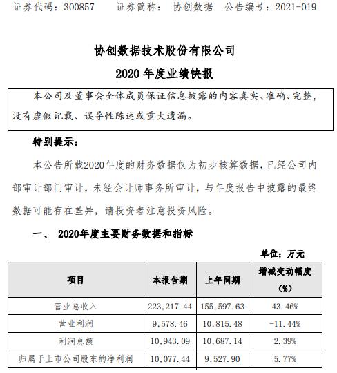 协创数据2020年净利润增长5.77% 国内外订单大幅增长