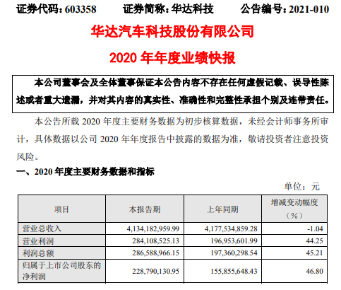 华大科技2020年净利润增长46.8% 运营成本大幅降低