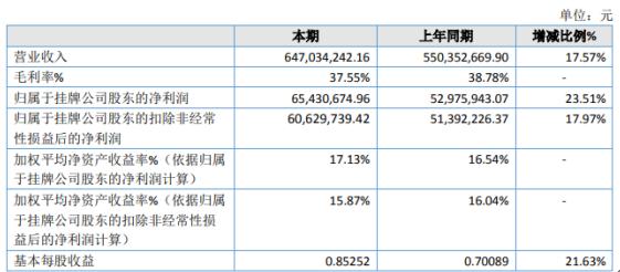 凡拓创意2020年净利6543.07万增长23.51% 系统集成服务收入增长