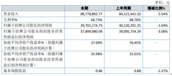 武汉蓝电2020年净利3970.12万 资产减值损失增加