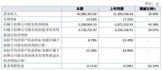 奔月生物2020年亏损156.88万 下游主要客户需求量增大