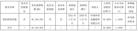 贵阳投资控股 贵阳银行股东 质押4634万股补充营运资金