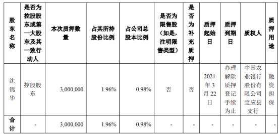 焦点科技控股股东沈锦华质押300万股 用于融资担保