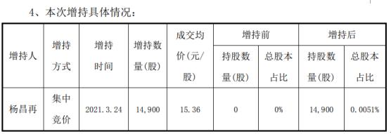 汉威科技董事杨昌再增持1.49万股 耗资22.89万