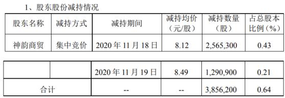 汉宇集团股东神韵商贸减持385.62万股 套现约3131.23万
