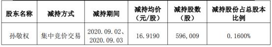 利民股份股东孙敬权减持59.6万股 套现1008.39万