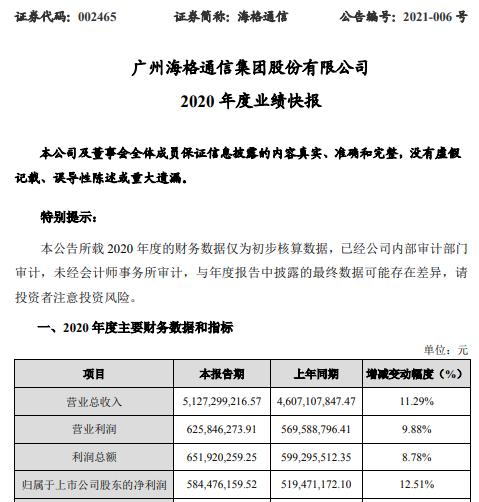海格通信2020年度净利5.84亿增长12.51% 特殊机构用户市场突破取得积极成效
