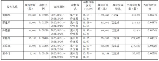 华钰矿业6名股东合计减持31.62万股 套现合计378.94万