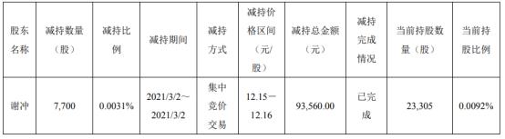 剑桥科技股东谢冲减持7700股 套现9.36万