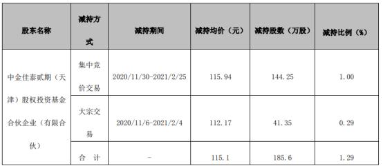 壹网壹创股东中金减持185.6万股 套现2.14亿