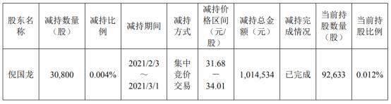 欧普照明股东倪国龙减持3.08万股 套现101.45万