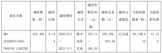 安图生物股东Z&F减持62.54万股 套现1.06亿