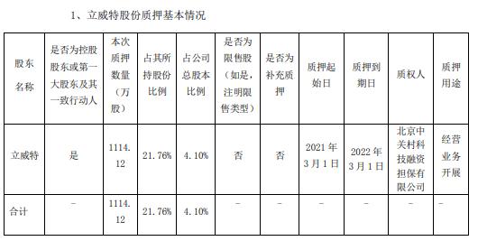 诚益通控股股东立威特质押1114.12万股 用于经营业务开展