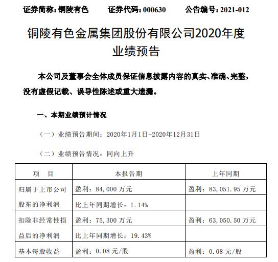 铜陵有色金属预计2020年净利润8.4亿 增长1.14% 金银价格继续上涨