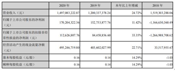 银河电子2020年净利1.7亿增长11.42%机顶盒业务增长 董事长张红薪酬327.19万
