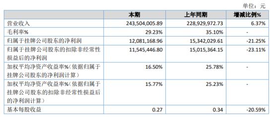 健仕股份2020年净利1208.12万下滑21.25% 子公司杭州个护在建工程转固后折旧增加