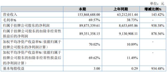 自然种猪2020年净利8987.53万增长938.58% 市场需求增加