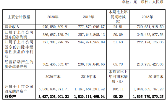 金达莱2020年净利润3.87亿 增长50.09% 存款利息增加 廖智民董事长支付93.42万元